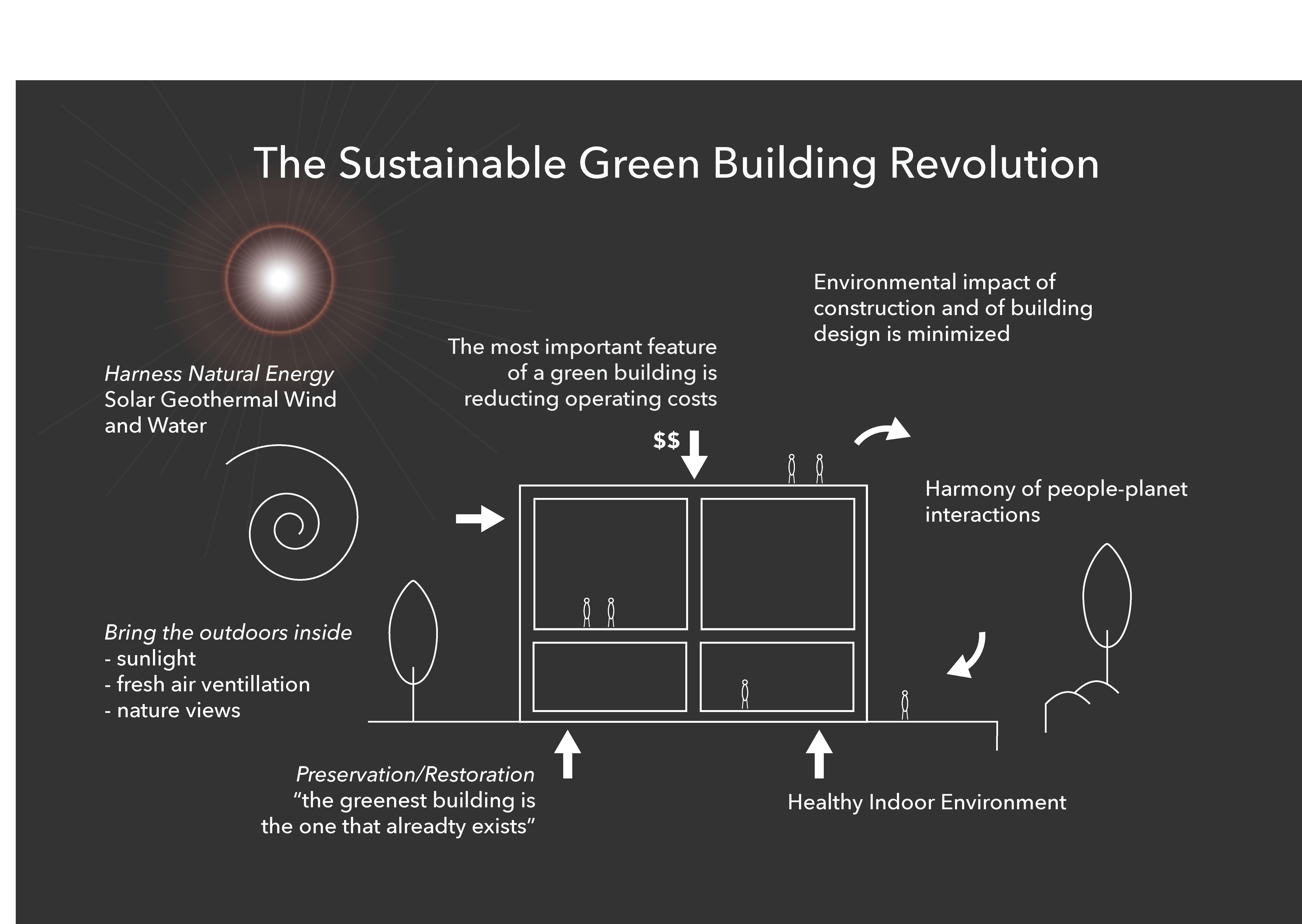 Sustainable real-estate development